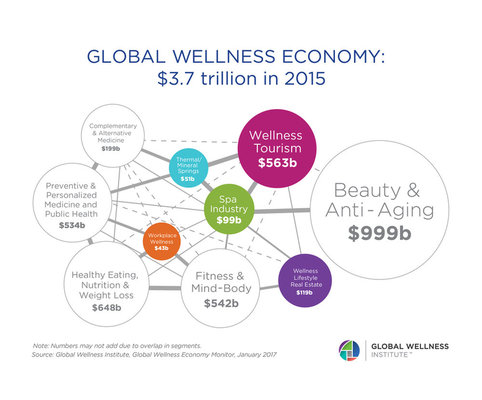 The global wellness industry is a $3.7 trillion market.